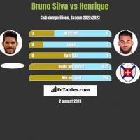 Bruno Silva vs Henrique h2h player stats