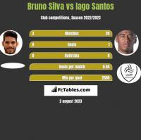 Bruno Silva vs Iago Santos h2h player stats