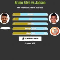 Bruno Silva vs Jadson h2h player stats