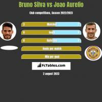 Bruno Silva vs Joao Aurelio h2h player stats