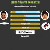 Bruno Silva vs Koki Anzai h2h player stats