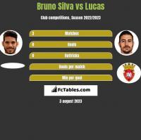 Bruno Silva vs Lucas h2h player stats