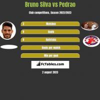 Bruno Silva vs Pedrao h2h player stats