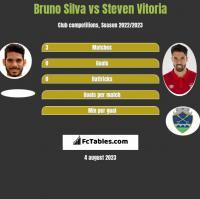 Bruno Silva vs Steven Vitoria h2h player stats