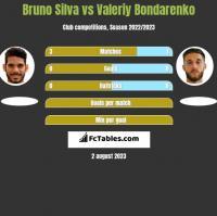 Bruno Silva vs Valeriy Bondarenko h2h player stats
