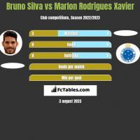 Bruno Silva vs Marlon Rodrigues Xavier h2h player stats