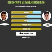 Bruno Silva vs Miguel Reisinho h2h player stats