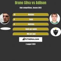 Bruno Silva vs Adilson h2h player stats
