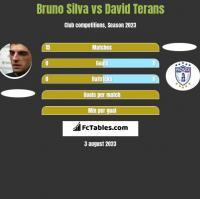 Bruno Silva vs David Terans h2h player stats