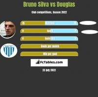 Bruno Silva vs Douglas h2h player stats