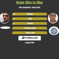 Bruno Silva vs Elias h2h player stats