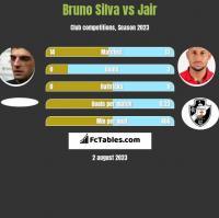 Bruno Silva vs Jair h2h player stats