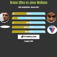 Bruno Silva vs Jose Welison h2h player stats