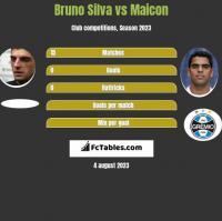 Bruno Silva vs Maicon h2h player stats
