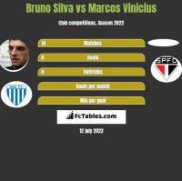 Bruno Silva vs Marcos Vinicius h2h player stats