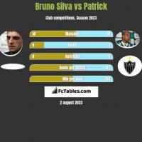 Bruno Silva vs Patrick h2h player stats