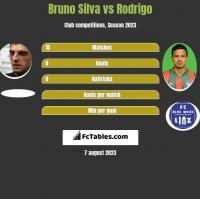 Bruno Silva vs Rodrigo h2h player stats