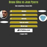 Bruno Silva vs Jean Pyerre h2h player stats