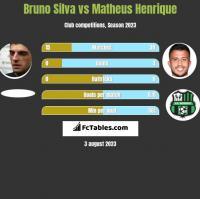 Bruno Silva vs Matheus Henrique h2h player stats
