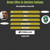 Bruno Silva vs Gustavo Santana h2h player stats