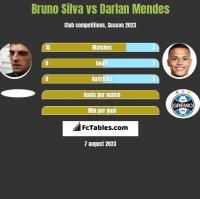 Bruno Silva vs Darlan Mendes h2h player stats