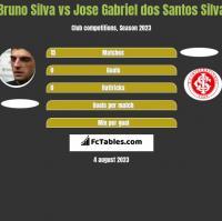 Bruno Silva vs Jose Gabriel dos Santos Silva h2h player stats