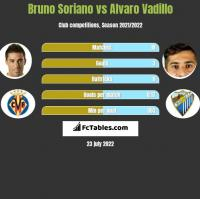 Bruno Soriano vs Alvaro Vadillo h2h player stats