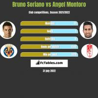 Bruno Soriano vs Angel Montoro h2h player stats
