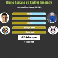 Bruno Soriano vs Badavi Guseinov h2h player stats