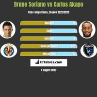 Bruno Soriano vs Carlos Akapo h2h player stats