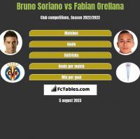 Bruno Soriano vs Fabian Orellana h2h player stats