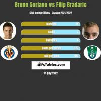 Bruno Soriano vs Filip Bradaric h2h player stats