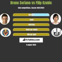 Bruno Soriano vs Filip Ozobic h2h player stats