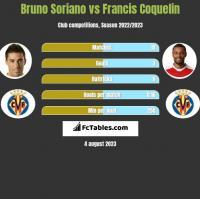 Bruno Soriano vs Francis Coquelin h2h player stats