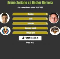 Bruno Soriano vs Hector Herrera h2h player stats