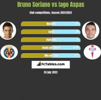 Bruno Soriano vs Iago Aspas h2h player stats