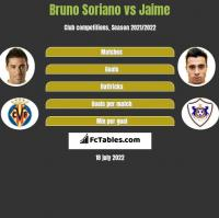 Bruno Soriano vs Jaime h2h player stats