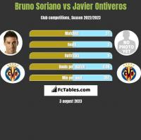 Bruno Soriano vs Javier Ontiveros h2h player stats