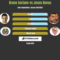 Bruno Soriano vs Jesus Navas h2h player stats