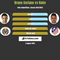 Bruno Soriano vs Koke h2h player stats