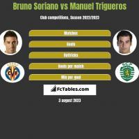Bruno Soriano vs Manuel Trigueros h2h player stats