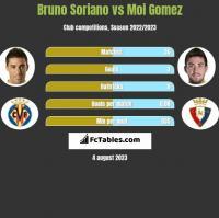 Bruno Soriano vs Moi Gomez h2h player stats