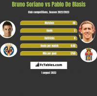 Bruno Soriano vs Pablo De Blasis h2h player stats