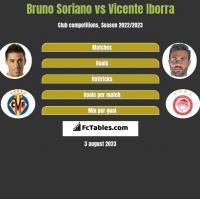 Bruno Soriano vs Vicente Iborra h2h player stats