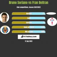 Bruno Soriano vs Fran Beltran h2h player stats