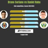 Bruno Soriano vs Daniel Raba h2h player stats