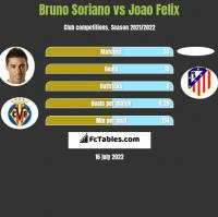 Bruno Soriano vs Joao Felix h2h player stats