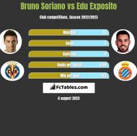 Bruno Soriano vs Edu Exposito h2h player stats