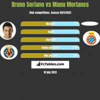 Bruno Soriano vs Manu Morlanes h2h player stats