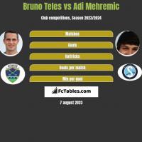 Bruno Teles vs Adi Mehremic h2h player stats